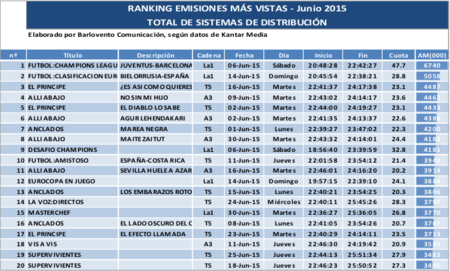 Top Audiencias Junio 2015