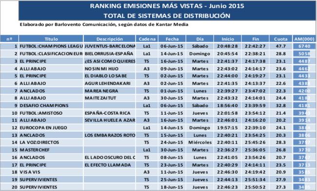 Top Audiencias Junio 2015