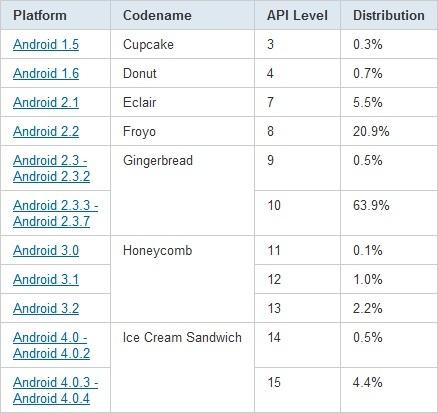 Distribución versiones Android Mayo