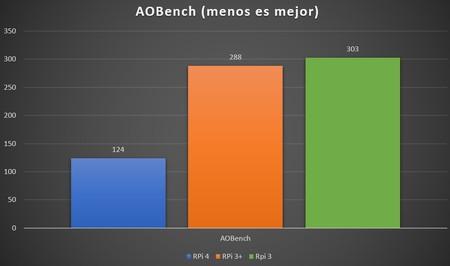 Aobench1