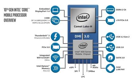 Intel Core De 10a Generacion H Series Specs