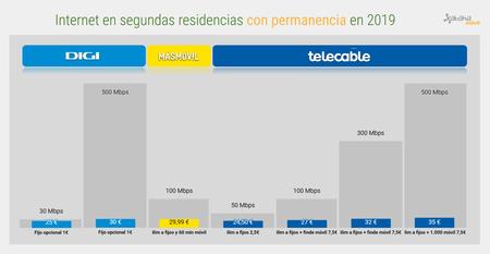 Internet En Segundas Residencias Con Permanencia En 2019