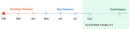 Android 12 Desktop Timeline En Landpg