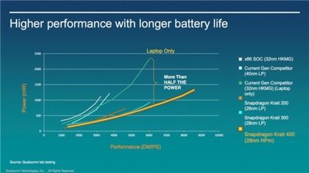 Snapdargon 800 batería