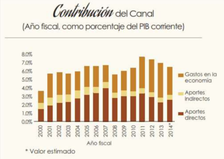 Contribucion An Pib Panama