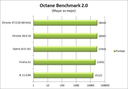 chrome-37-octane-benchmark.jpg