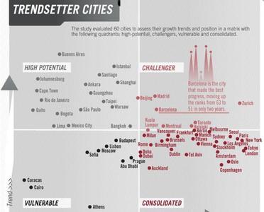 Las ciudades más listas, según el IESE