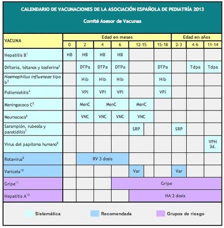 Calendario de vacunaciones para 2013: novedades