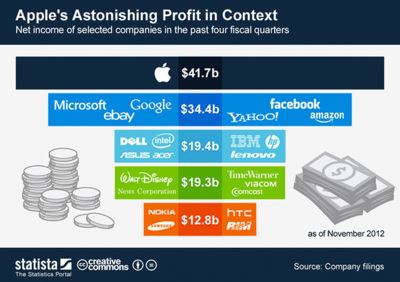 Los astronómicos beneficios de Apple en 2012 frente al de sus competidores