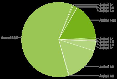 Android Ice Cream Sandwich ya es la segunda versión más usada con el 15,9%, Jelly Bean logra el 0,8%