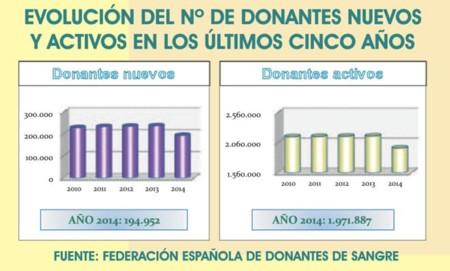 Donación de sangre en España