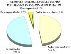 impuestos-directos.JPG