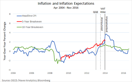 Inflation And Inflation Expectations Alternate Labeling