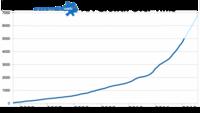El crecimiento imparable de las APIs, fundamentales en el desarrollo de webs y aplicaciones móviles actualmente