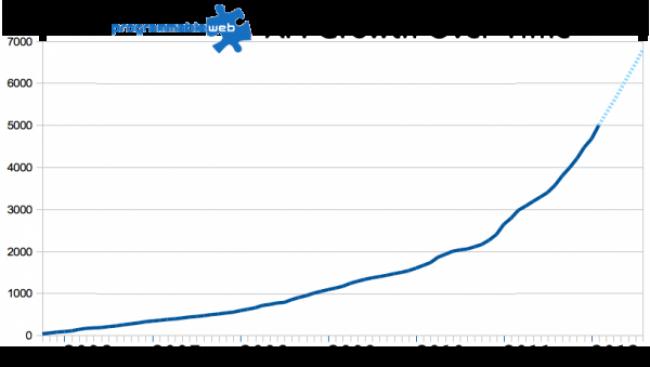 Crecimiento de las APIs en la web