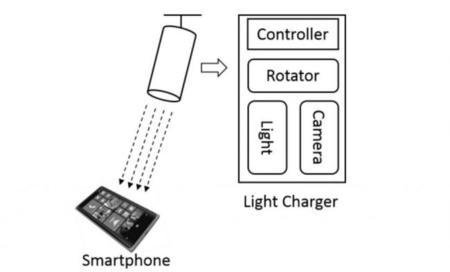 Carga tu móvil con luz: eso es lo que plantea Microsoft AutoCharge