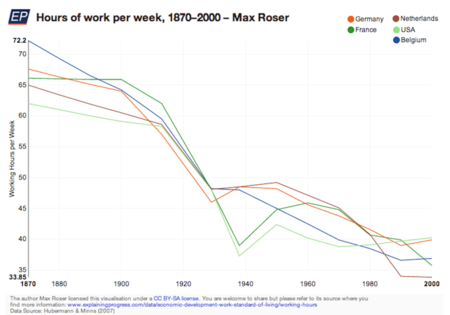hours-of-work-per-week-1870–2000