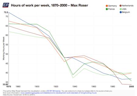 hours-of-work-per-week-1870–2000