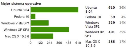 Ubuntu, mejor sistema operativo del 2008 según nuestros lectores