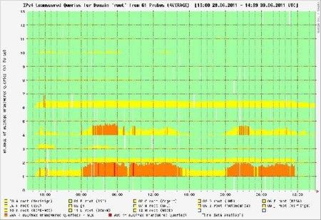 servidores-raiz-grafica.jpg