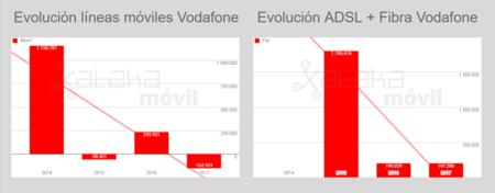 Evolucion Lineas Vodafone Hasta 2017