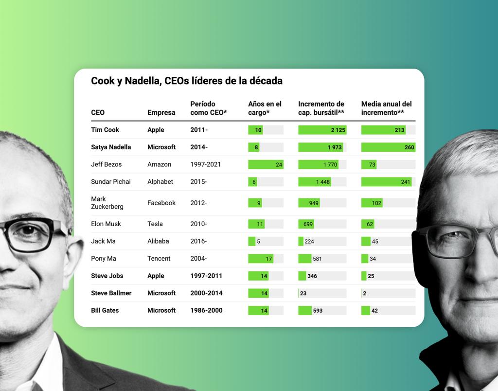 El relevo de los 4 billones de dólares: así están mejorando Cook y Nadella los números de Jobs y Gates / Ballmer