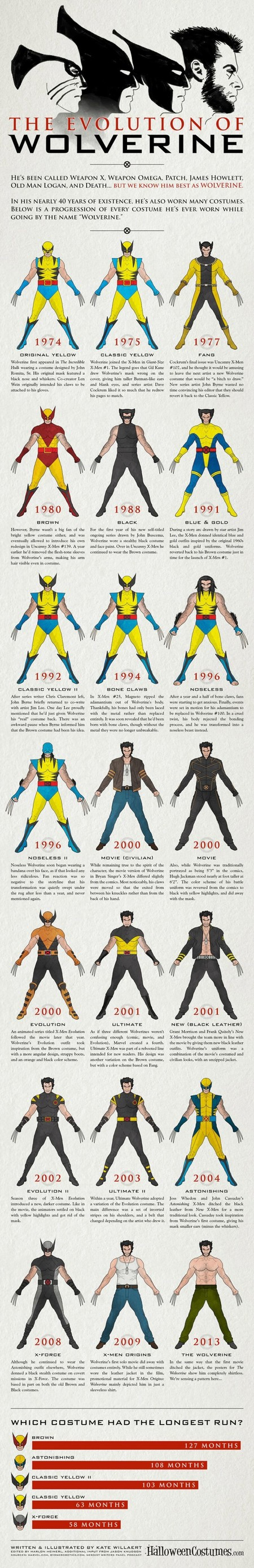 Wolverine Evolution