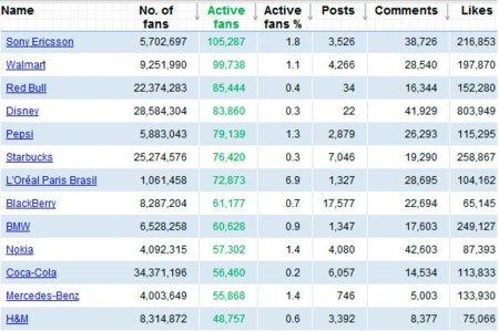 Las marcas que más actividad generan en Facebook