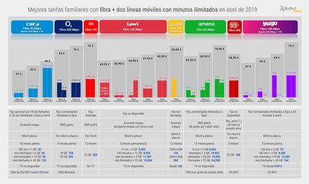 Mejores Tarifas Familiares Con Fibra 2 Lineas Moviles Con Minutos Ilimitados En Abril 2019