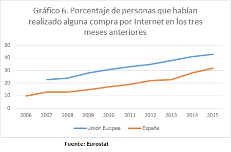 Compra Internet último trimestre España UE 2006 2015