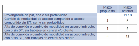 Propuesta de plazos de la CMT