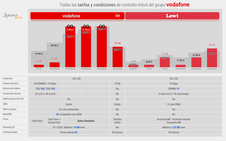 Tarifas Contrato Movil Grupo Vodafone