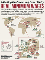 Comparativa mundial del Salario Mínimo Real (infografía)