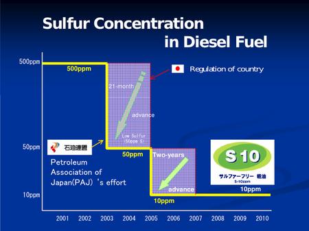 Contenido de azufre en el gasóleo japonés