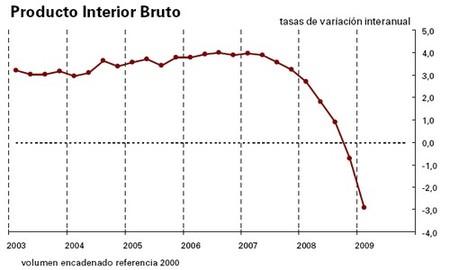 El PIB se desploma