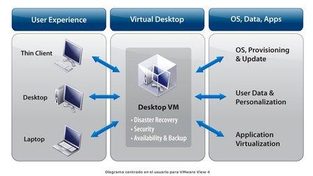 La virtualización, diez tendencias para la empresa en 2012