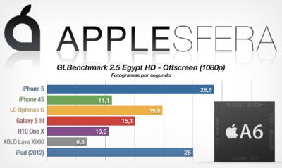 La GPU del iPhone 5 también arrasa en las pruebas de potencia gráfica GLBenchmark