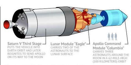 Saturno V, esquema tercera etapa