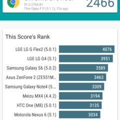 Foto 12 de 17 de la galería oppo-f1-benchmarks en Xataka Android