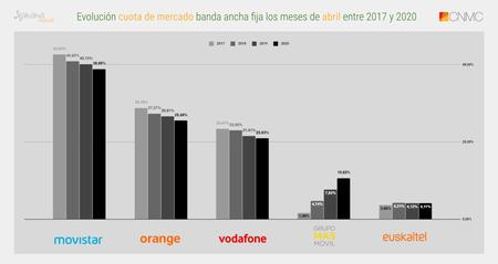 Evolucion Cuota De Mercado Banda Ancha Fija Los Meses De Abril Entre 2017 Y 2020