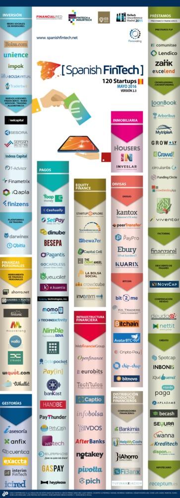 Fintech España Mayo