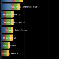 Foto 43 de 43 de la galería benchmarks-nexus-5-android-5-1-1 en Xataka Android