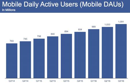 Usuarios que se conectan a diario a Facebook usando el móvil