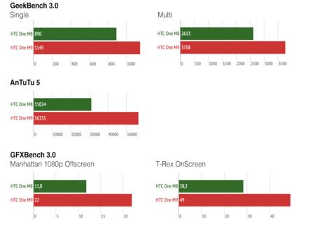 HTC One M9 análisis benchs