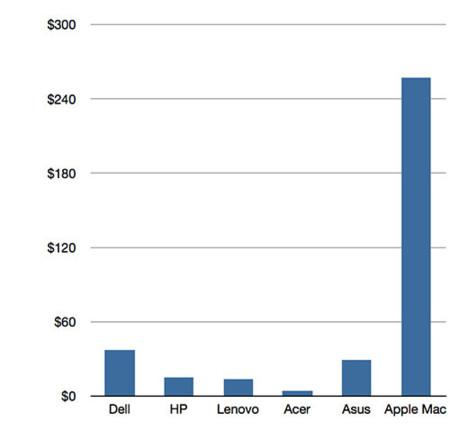 Margen de 6 mayores fabricantes por unidades vendidas (4º trimestre 2012)