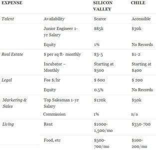 Un proyecto chileno para atraer empresarios