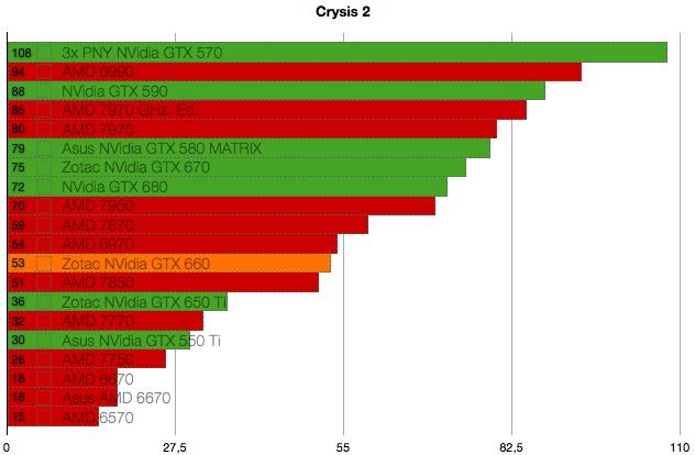 NVidia GTX 660 benchmarks