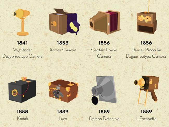 Esta infografía nos recuerda cómo hemos llegado a tener las cámaras de hoy en día