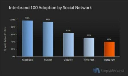 El 40% de las principales marcas tiene cuenta en Instagram