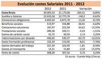 Caída de los costes laborales: la devaluación vía salarios es patente